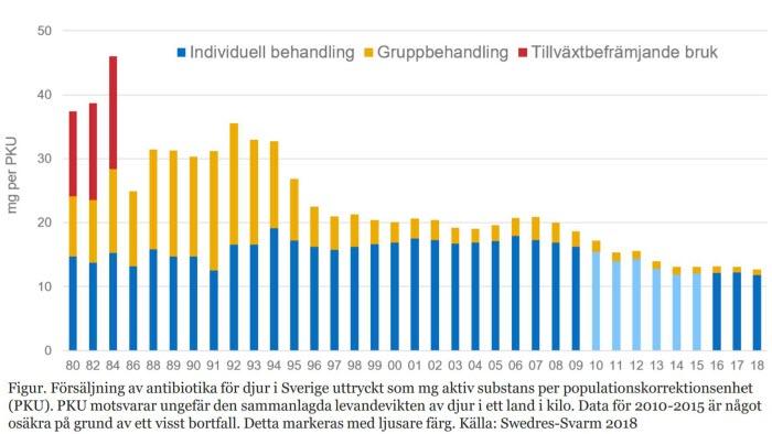 Antibiotikaanvändning Sverige 1980-2018 (Bild från SVA)