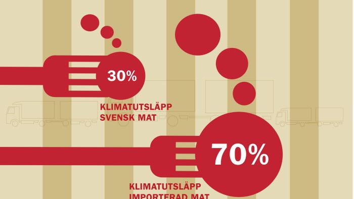Hela 70 procent av klimatpåverkan från den mat vi äter uppstår i andra länder. Detta trots att hälften av den mat vi äter är producerad i Sverige. Om vi åt mindre importerad mat och mera svensk skulle klimatpåverkan minska markant.