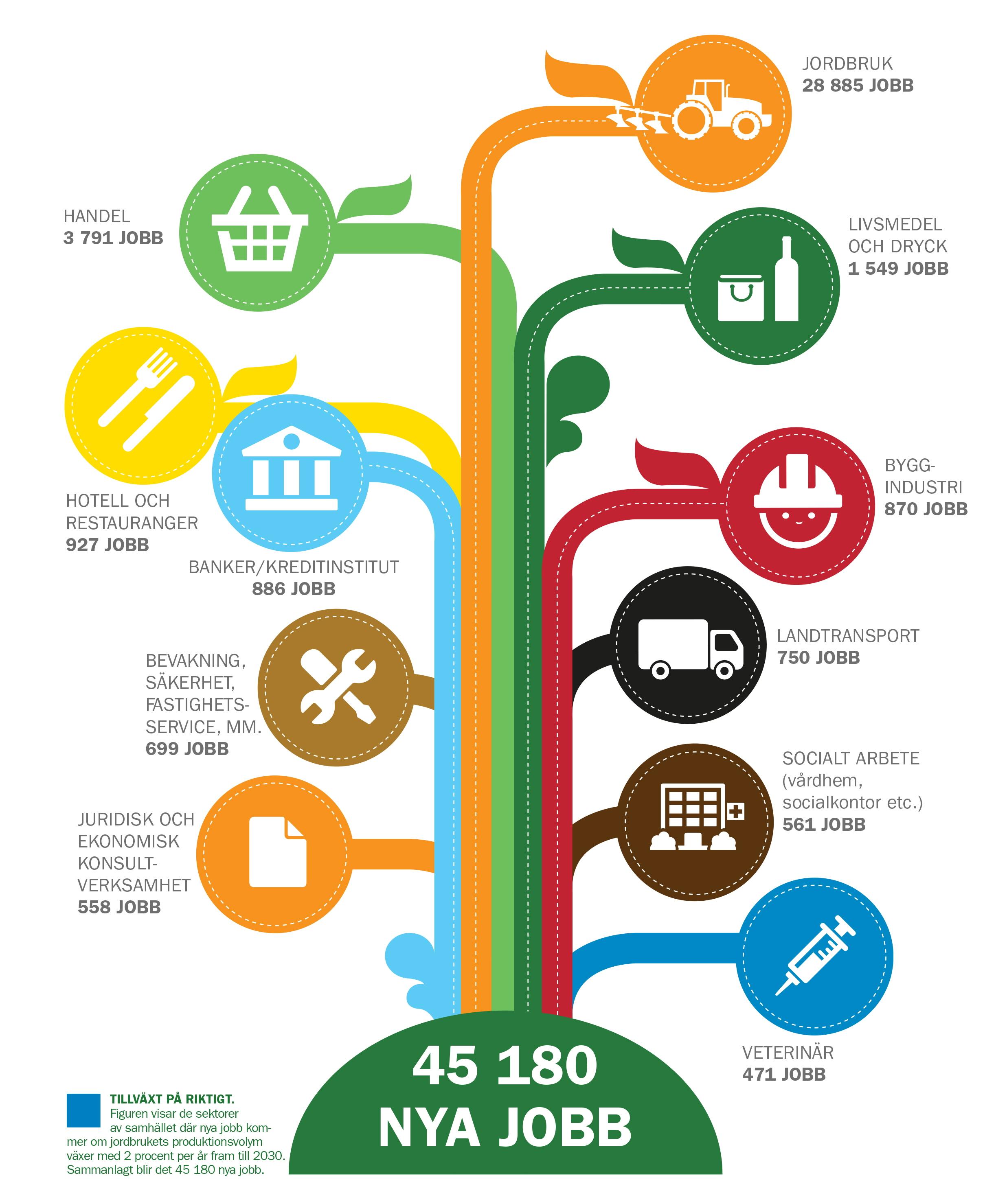 Jordbruket skapar många nya jobb. Om jordbrukets produktionsvolym växer med 2 procent per år fram till 2030 skapas sammanlagt det 45 180 nya jobb.