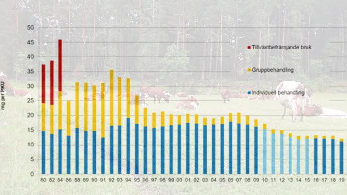 Svenska lantbrukare fortsätter att minska antibiotikaanvändningen.