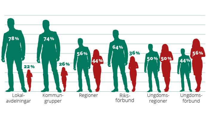 Könsfördelning bland förtroendevalda inom LRFs olika avdelningar 2020.