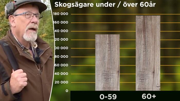 6 av 10 skogsägare är över 60 år. Gör generationsskiftet i tid.